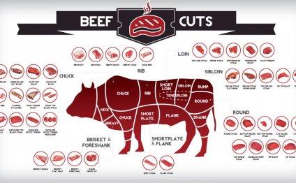 Houston Meat Market Cuts